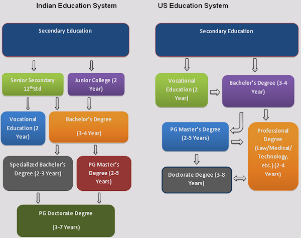 essay on education system in usa Need essay sample on a comparative view of education system of usa, china, and india we will write a cheap essay sample on a comparative view of education system.